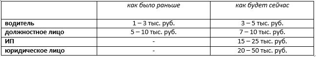Штрафы за отсутствие тахографа