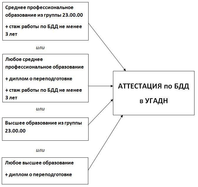 Схема БДД